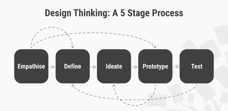 The 5 stages of design thinking, and learning to love them – Design